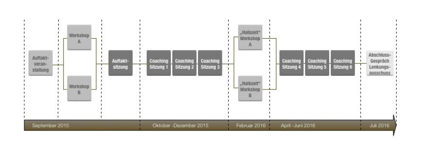 Fuehrungsleitbild - Prozessverlauf