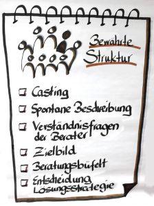 Kollegiale Beratung - Struktur