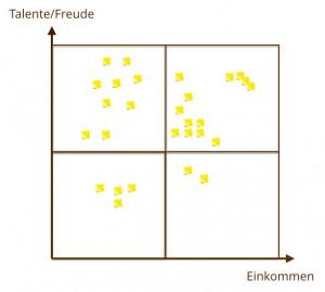 Performance Coaching - Talente