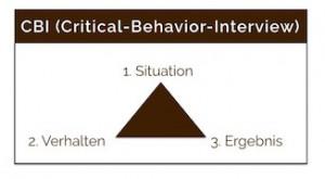 Recruiting - Interviewmethode CBI (Critical-Behavior-Interview)