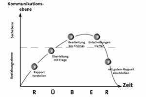 Rueber-Modell fuer Professionelle Kommunikation