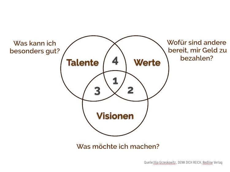 Selbstmanagement - Talente nutzen