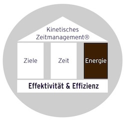 Zeitmanagement Seminar - Energie