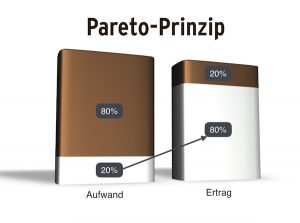 Zeitmanagement Methoden - Pareto-Prinzip