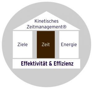 Zeitmanagement Seminar - Zeit