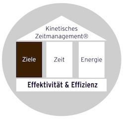 Zeitmanagement Seminar - Ziele