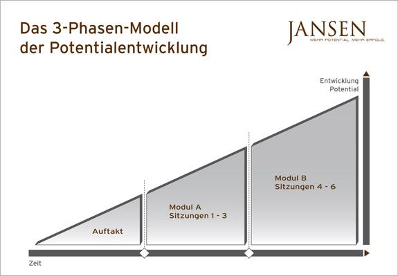 Das Jansen Coaching-Konzept
