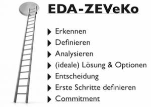 konflktmanagement_eda-zeveko-methode_jansen