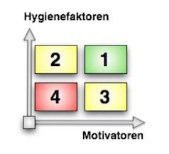 leadership_Die 2-Faktoren-Theorie von Herzberg_jansen