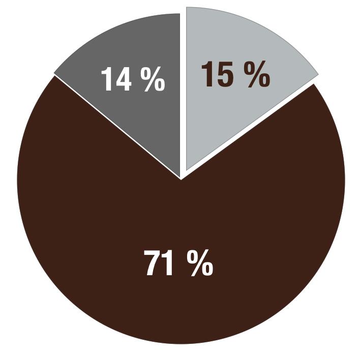 Gallup Umfrage - Motivierte Mitarbeiter