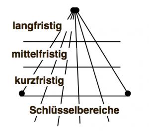 zielsetzung_pyramide_jansen